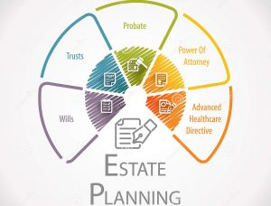 estate planning medicaid planning and changes 2021 hollis laidlaw & simon mount kisco ny estate planning attorneys